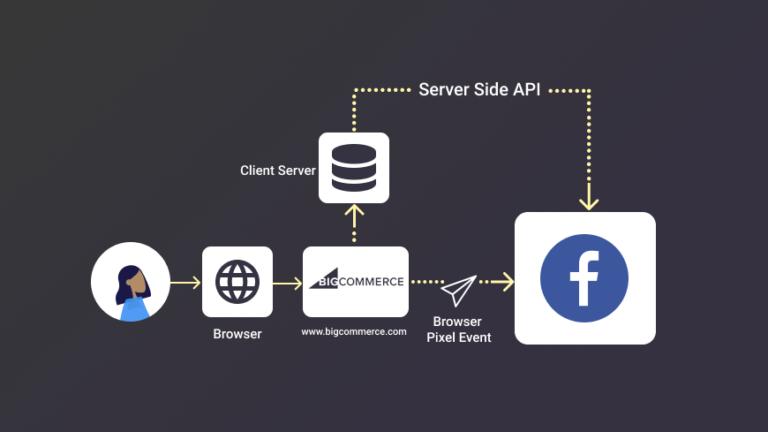 Facebook Conversion API for BigCommerce