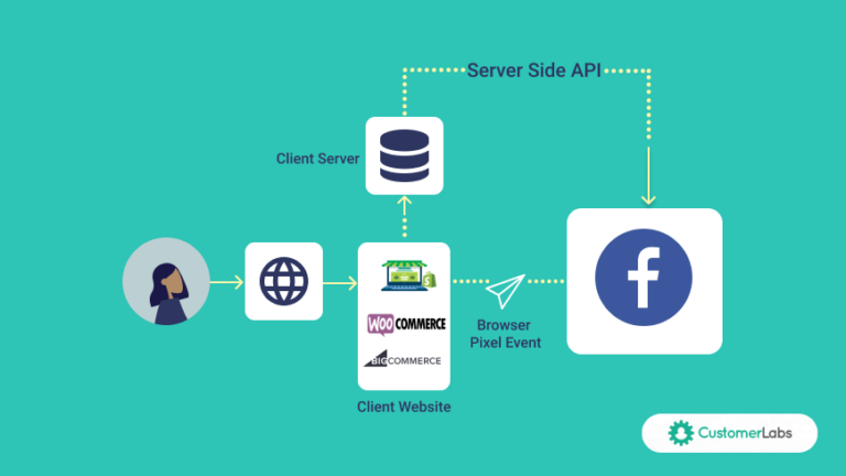 facebook conversions API for ecommerce