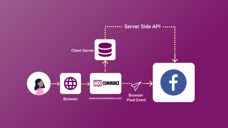 Facebook Conversion API (CAPI) for WooCommerce and how to implement it