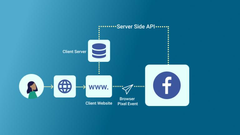 Implementation of Facebook API conversion