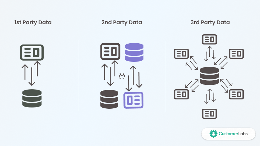 First-party data Vs Second-party data Vs Third-party data