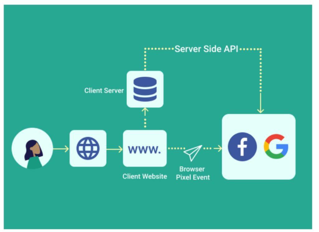 Facebook API Conversion