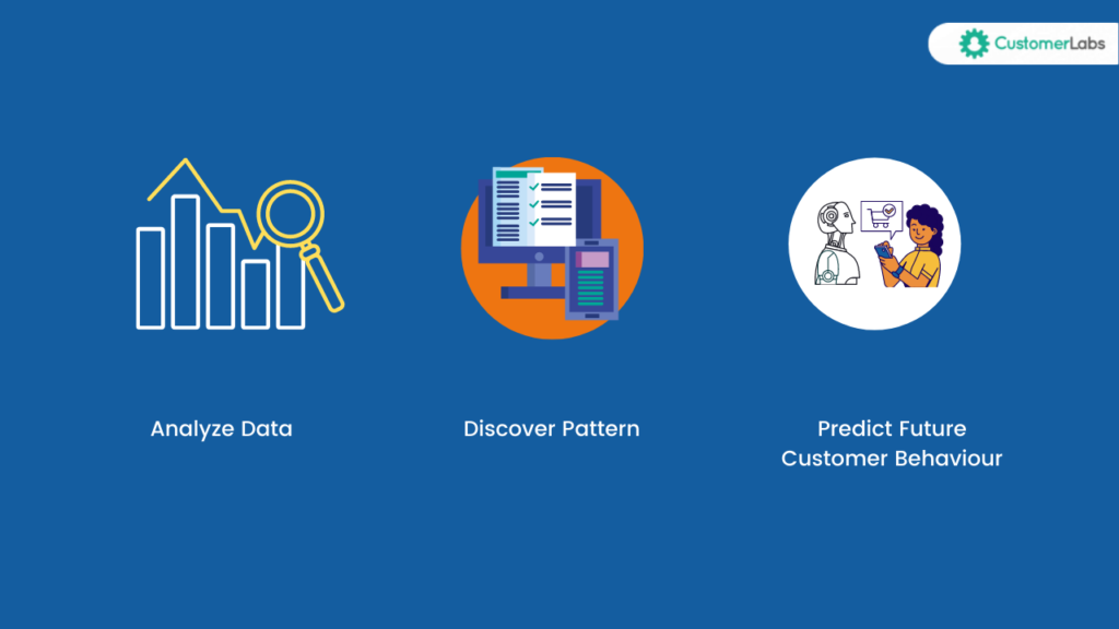Analyse the data , discover the insights and predict the future