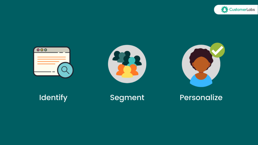 Tagging the content and segmenting visitors based on content