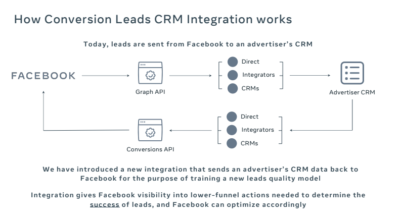 How Conversion Leads CRM integration works