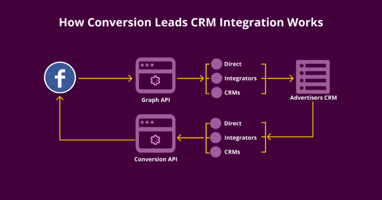 How Conversion Leads CRM Integration Works_
