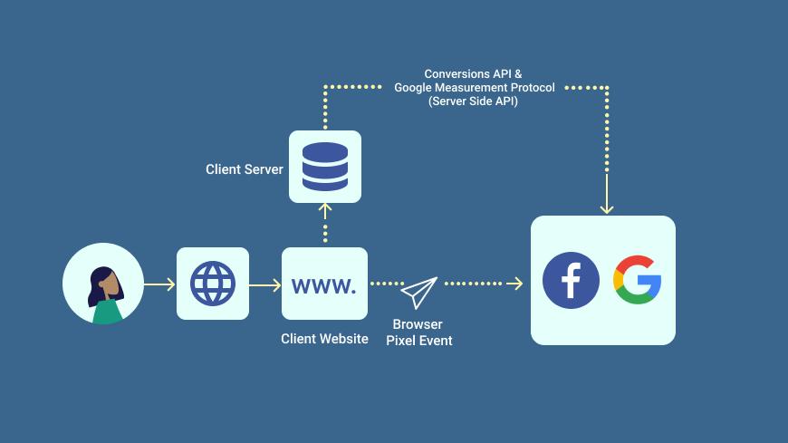 Conversions API and Google Measurement Protocol
